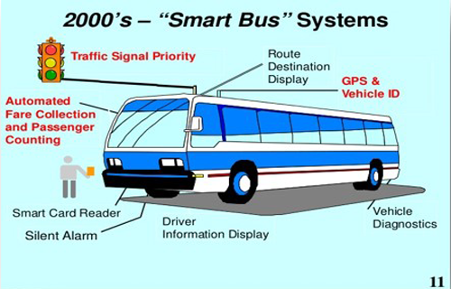 Smart-Public-Transport-Lab